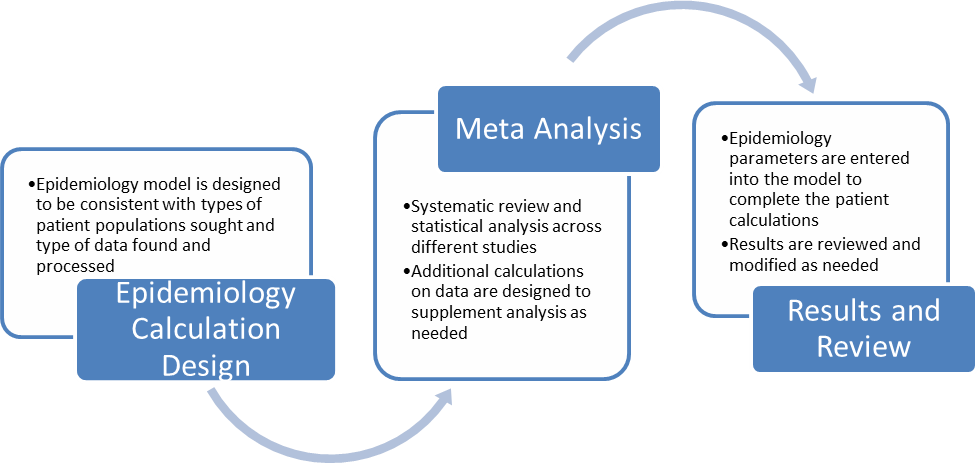 Epidemiology and secondary data research want to learn more about our epidemiological research services ccuart Image collections